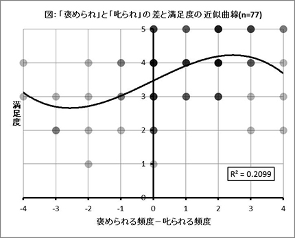 図:「褒められ」と「叱られ」の差と満足度の近似曲線(n=77)