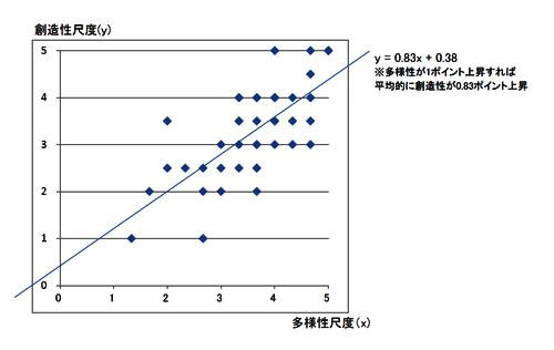 日本企業における多様性と創造性の関係